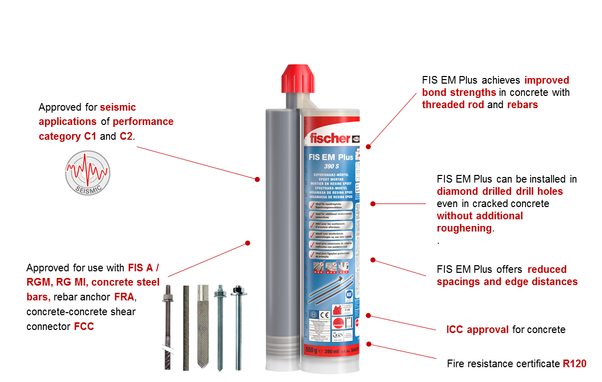 Injection mortar FIS EM Plus | fischer Middle east